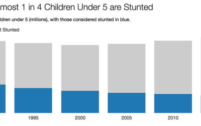 Stunting is a global issue